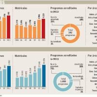 Posgrados en Chile se duplican en los últimos seis años y matrícula llega a 36 mil alumnos
