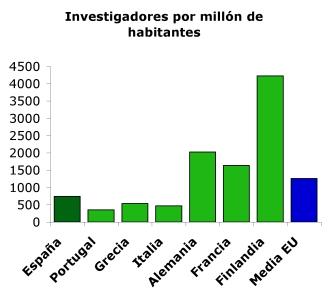 España: ¿De verdad sobran investigadores?